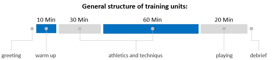 Clear beach volleyball training structure